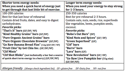 Nutrition Bar Chart Dancer Health